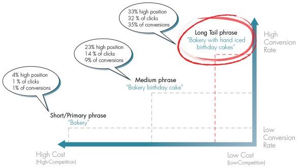 Long Tail Graph blog