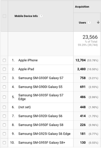 device viewings