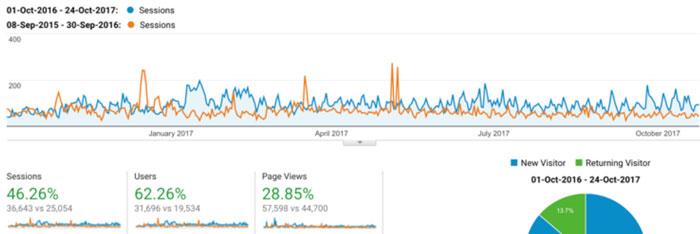 Account-Analytics-Graph
