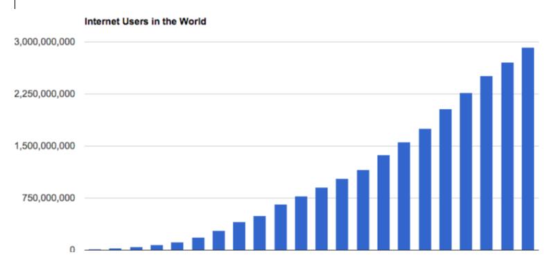 Internet User Graph
