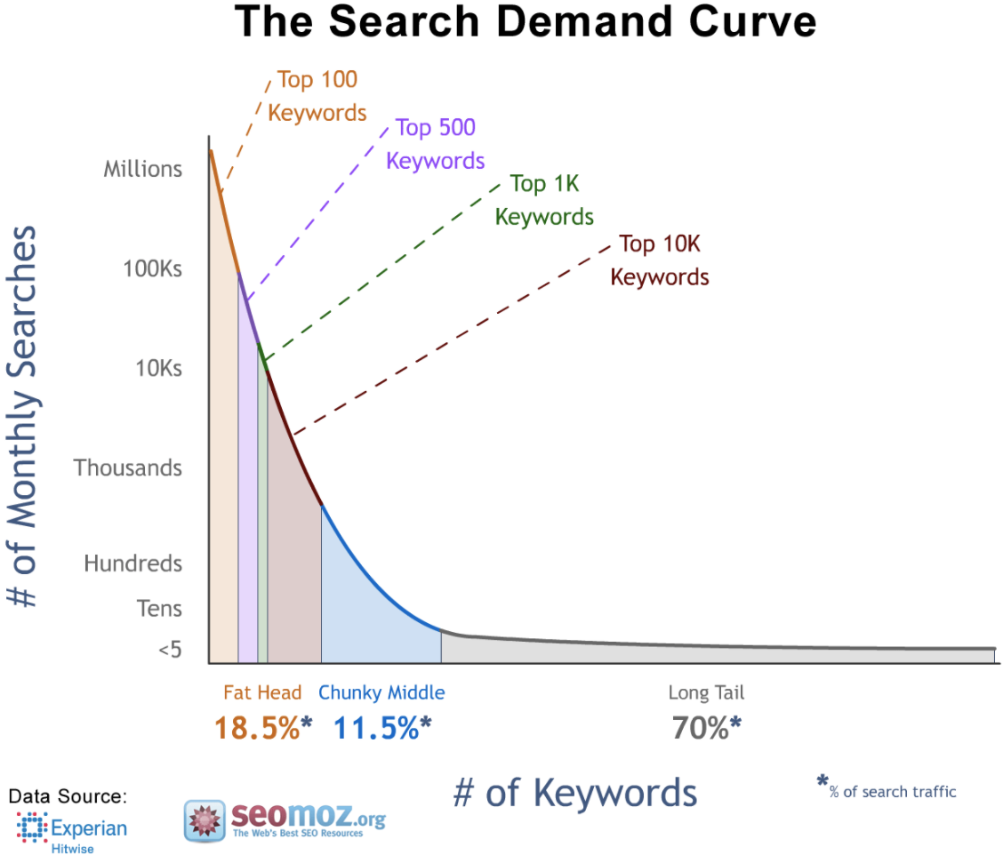 Search demand curve-1