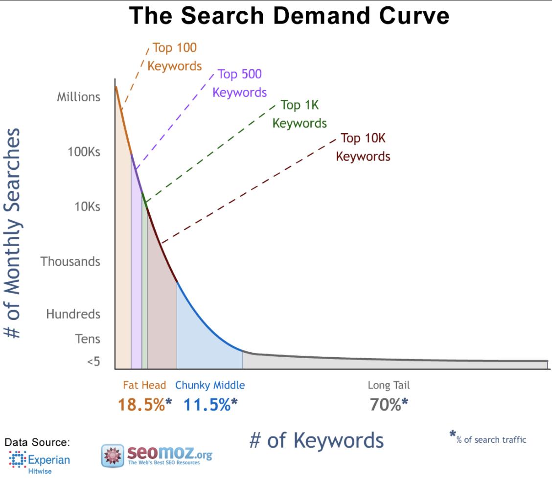 Search demand curve